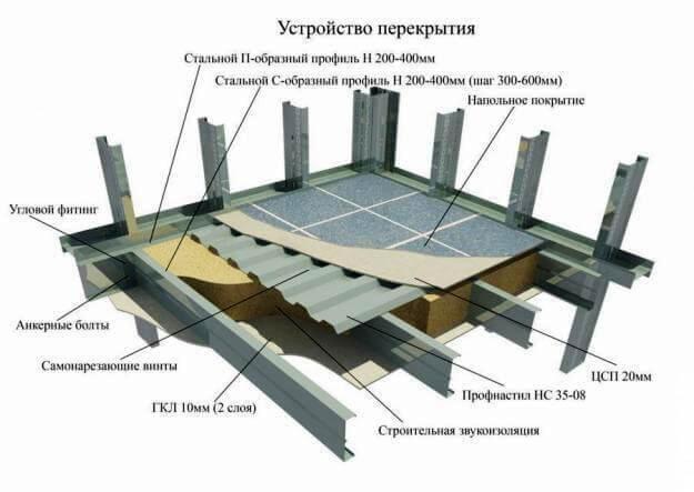 Проект устройства перекрытия дома из ЛСТК