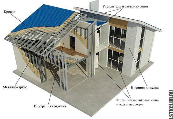 Типовой проект жилого дома из ЛСТК
