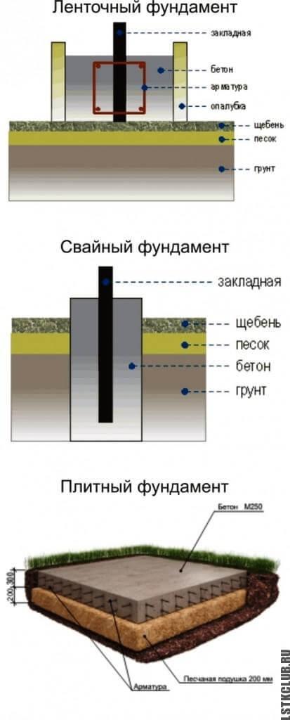 Виды фундаментов для металлического каркаса