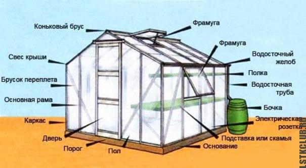Схема теплицы из стекла