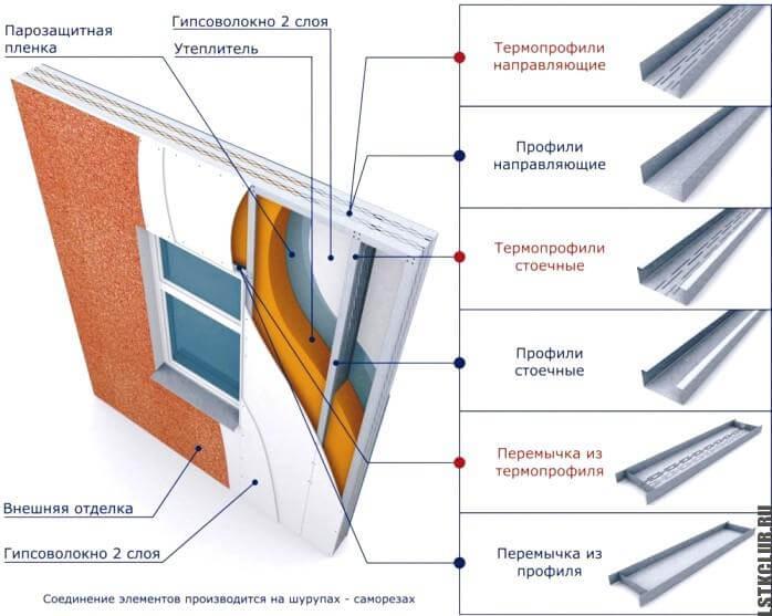 Схема применения профиля в устройстве стен