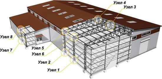 Основные узлы конструкции ЛСТК