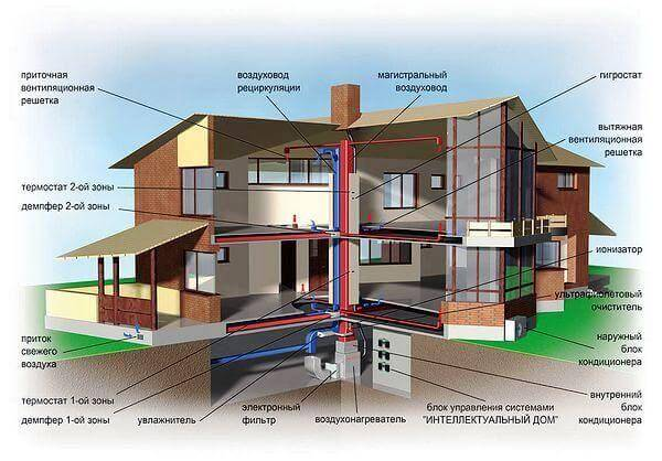 Устройство раздельной вентиляционной системы с кондициционированием