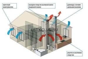 Устройство вентиляции в каркасном доме ЛСТК