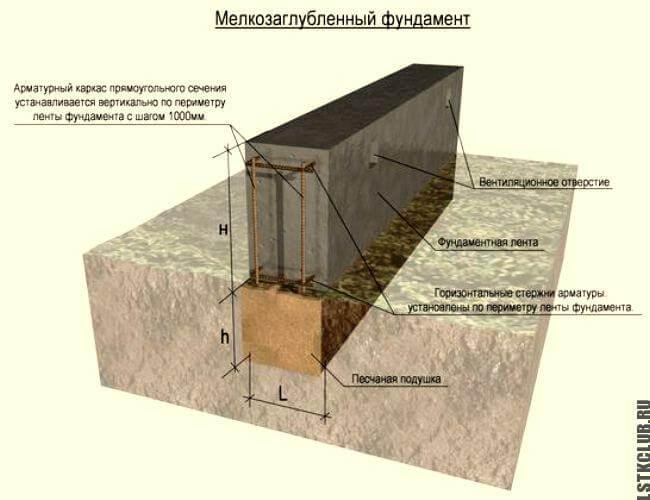 Устройство ленточного фундамента (схема)