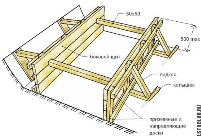 Монтаж опалубки для фундамента (схема)