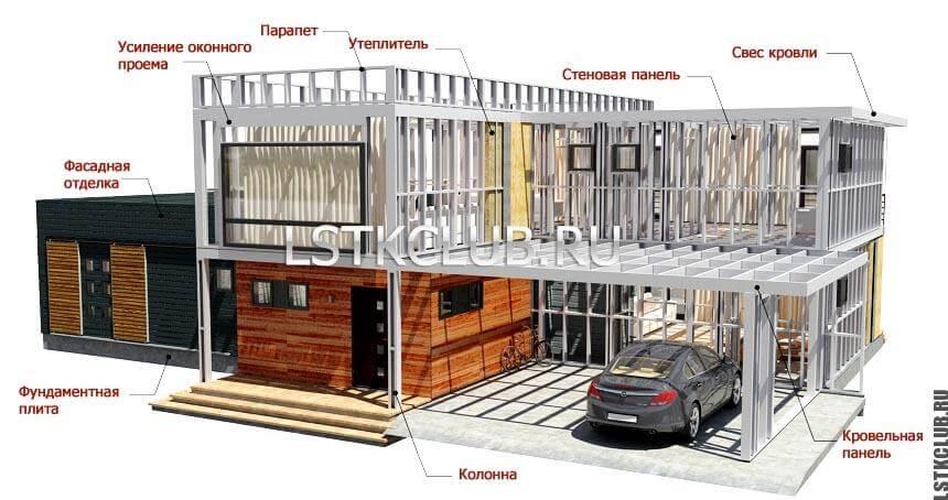 План каркасного дома из ЛСТК