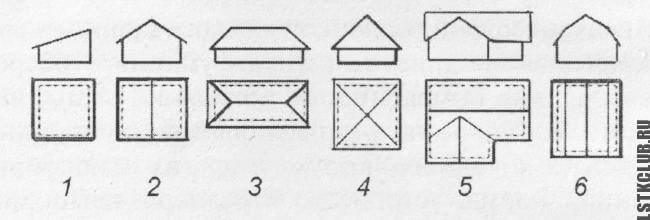 Виды крыш зданий: 1 – односкатные; 2 – двухскатные; 3 – вальмовые; 4 – шатровые; 5 – многощипцовые; 6 – мансардные