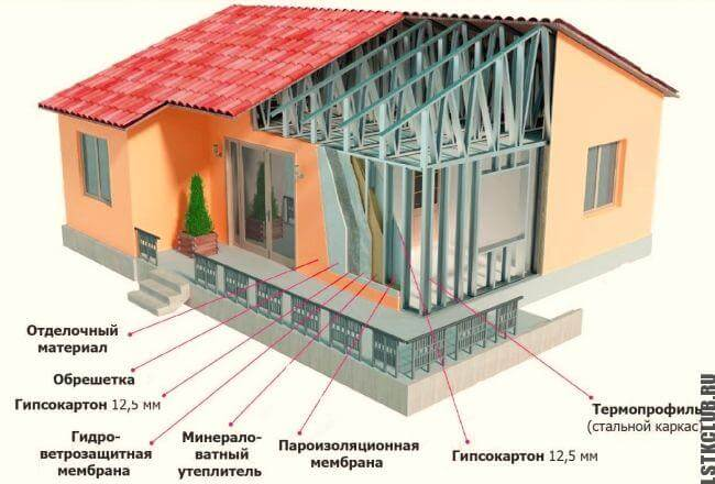Дом из металлического каркаса в разрезе с описанием