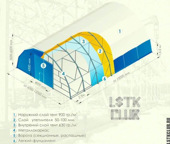 Устройство каркасного склада из ЛМК и ЛСТК (схема)