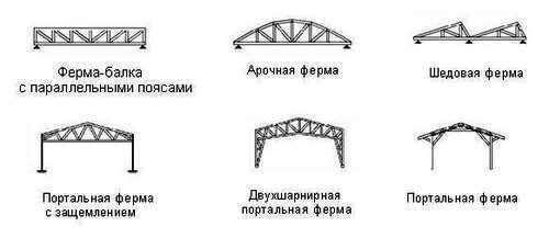 Сравнительная картинка с видами металлических ферм